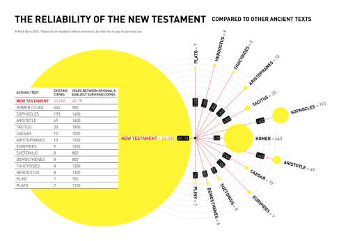 Reliability of the New Testament