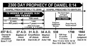 Found this prophecy chart to help show all of the main events of the historicist interpretation shared by William Miller.