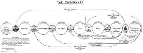 "Dispensationalist Bible teacher Clarence Larkin taught the covenants of the Bible, but not in the same manner as the older ""covenant theologians"" have taught. Click on the image for more detail."