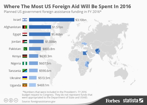 Source: foreignassistance.gov, Graphic by Forbes.com