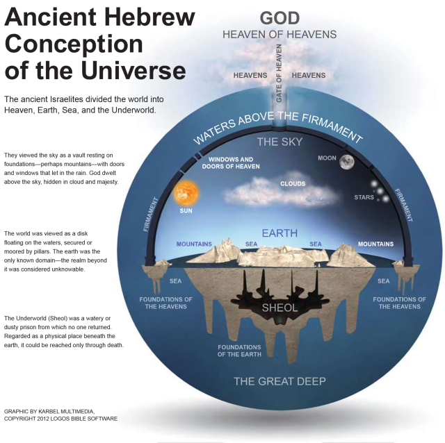 """The Flat-Footed Failure of Flat Earth """"Christianity"""" 